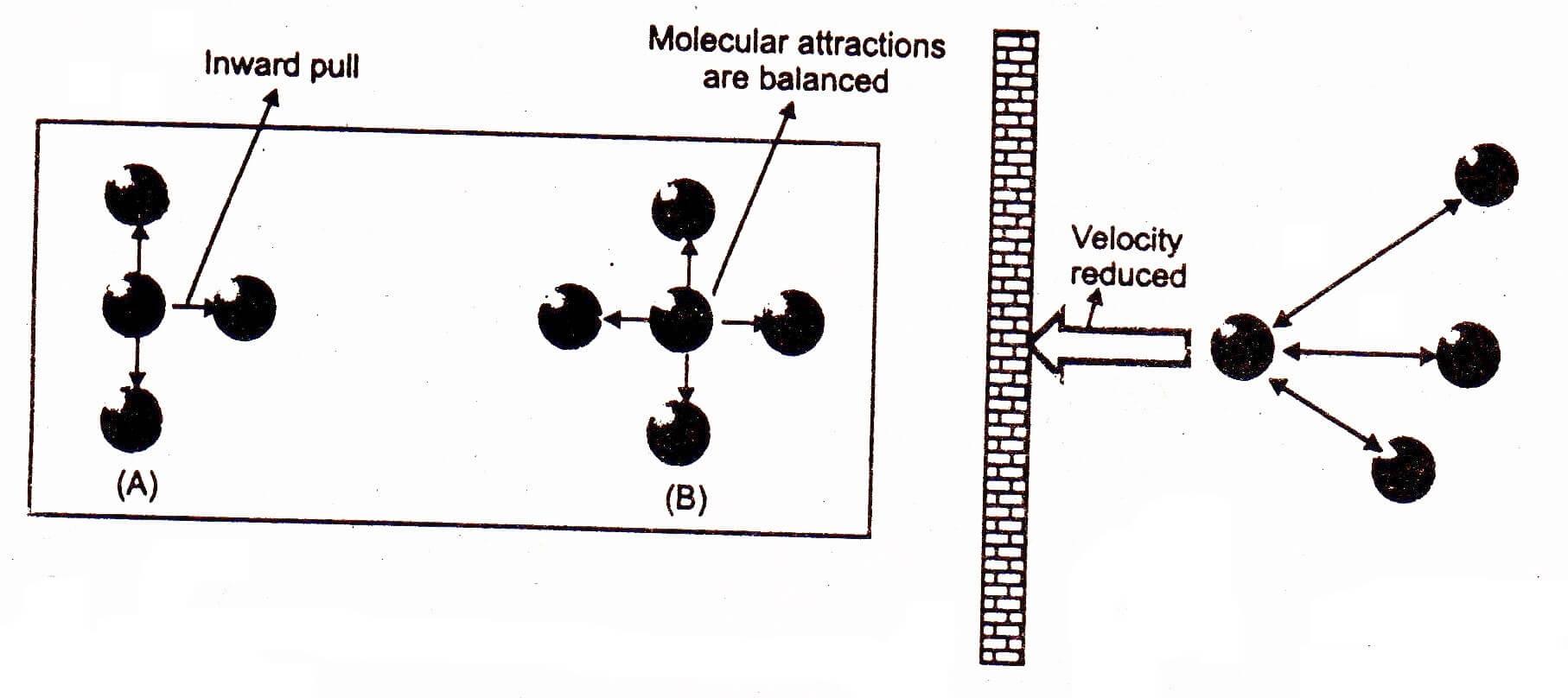 Diagram showing volume and pressure correction for Van der Waals equation