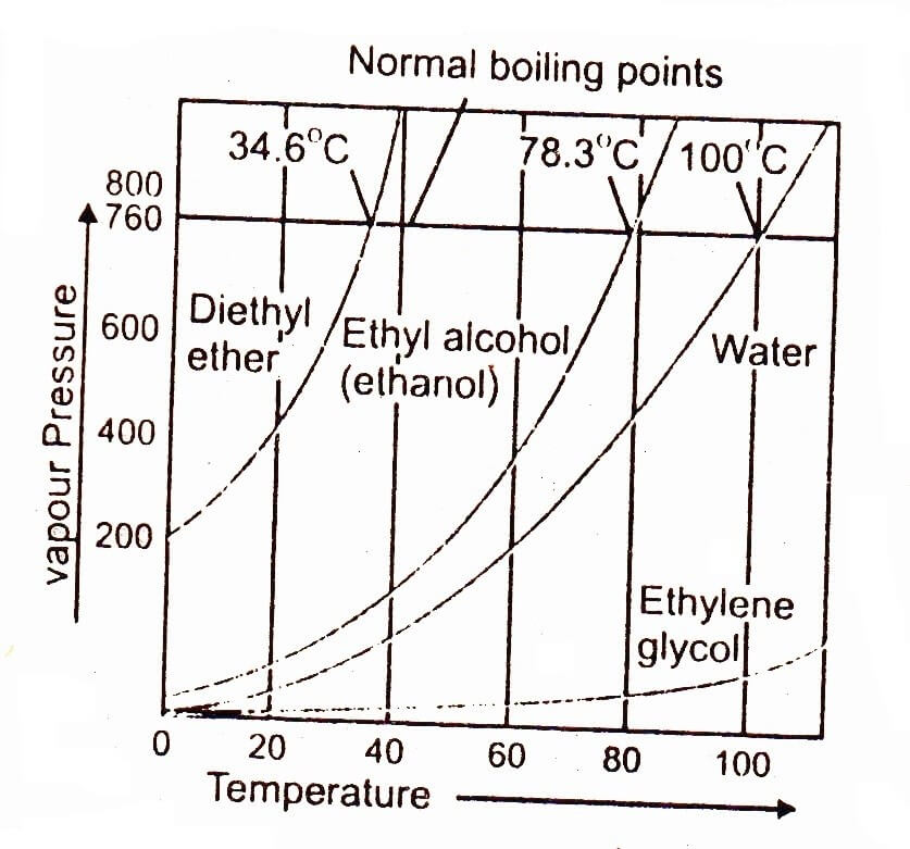 boiling point graph