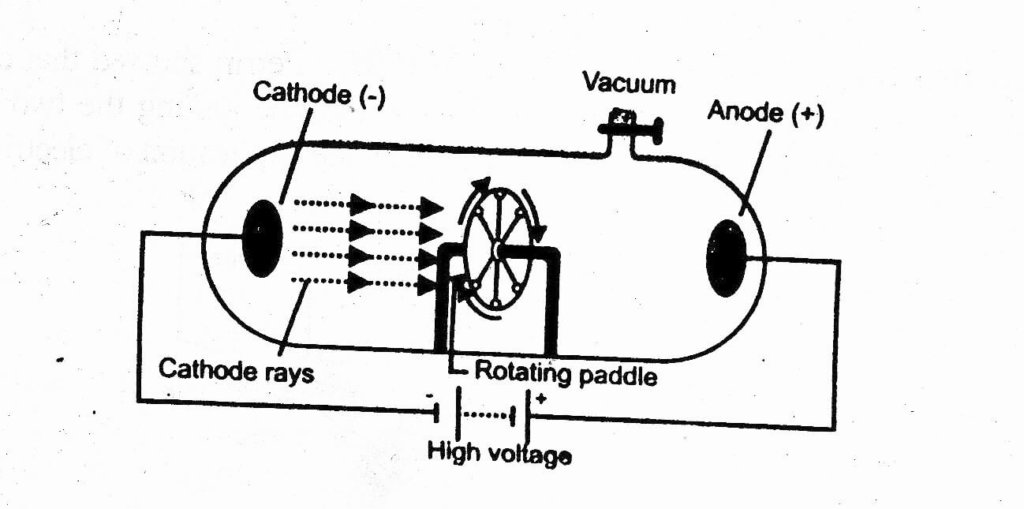 cathode rays can drive paddle wheel