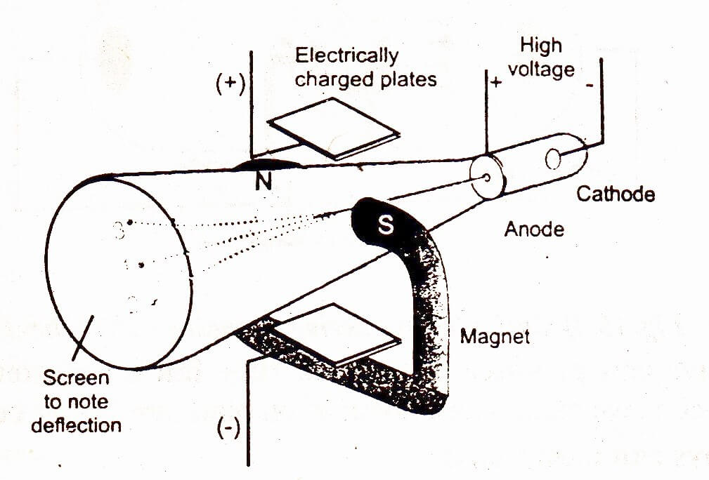 Cathode rays negatively charged