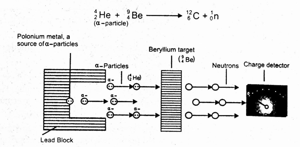 Chadwicks experiment for protons