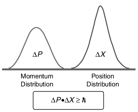 Uncertainty graph
